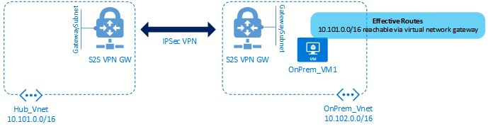 Routing from OnPrem-vm