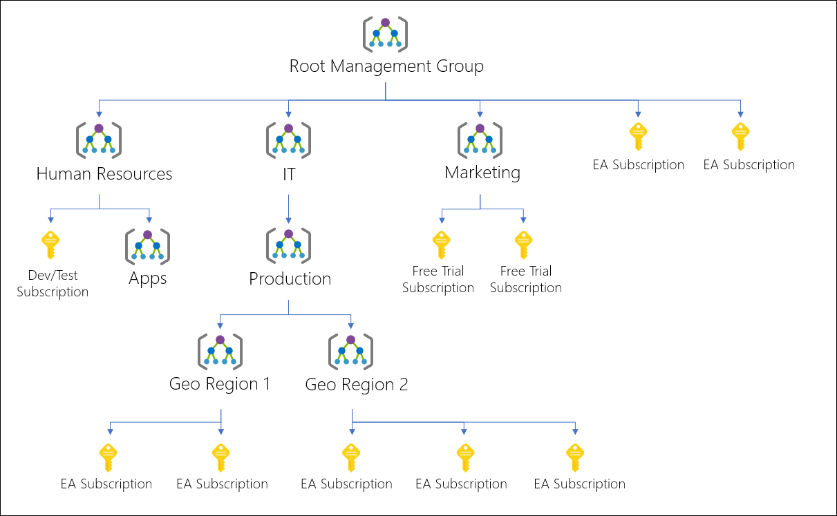 Management Groups example